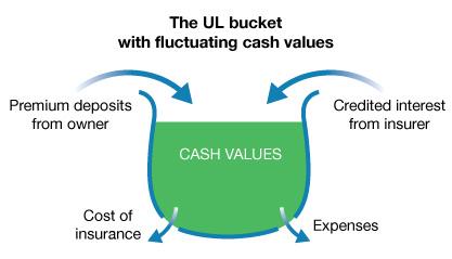 Division of Financial Regulation : Universal life premium ...